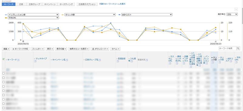 画像:yahoo広告の管理画面