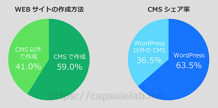 グラフ:世界のCMSシェア率ランキング